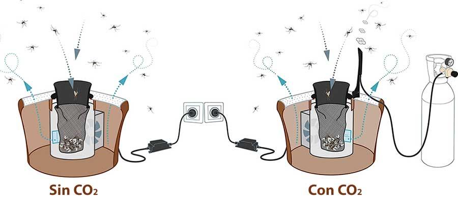 Detalle de los dos modelos atrapa mosquitos de Biogents