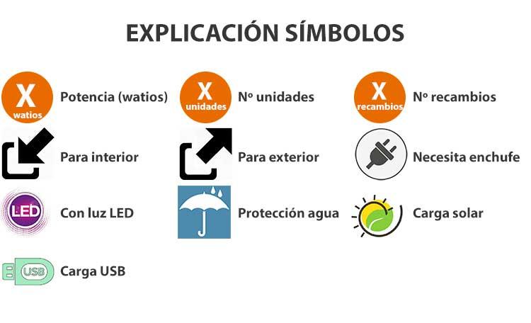 Explicación de los símbolos utilizados en las imágenes